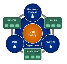 Kalido Data Governance Framework