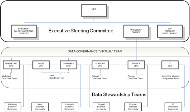 Sample Data Governance Organization