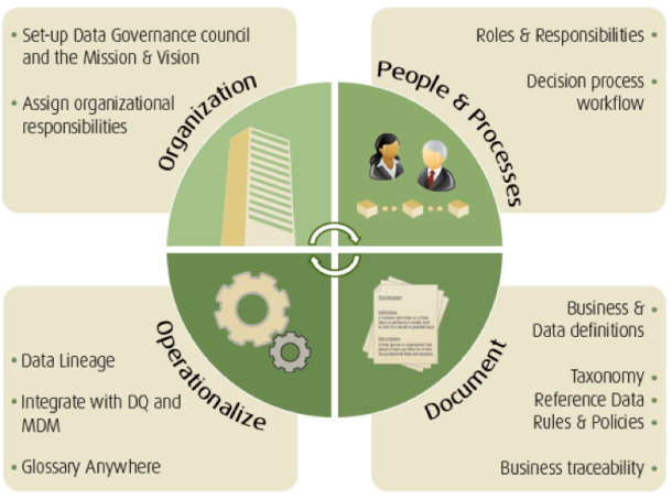 Collibra Data Governance