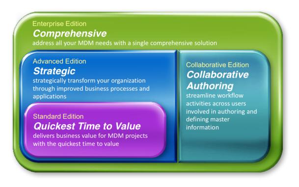 IBM MDM Editions