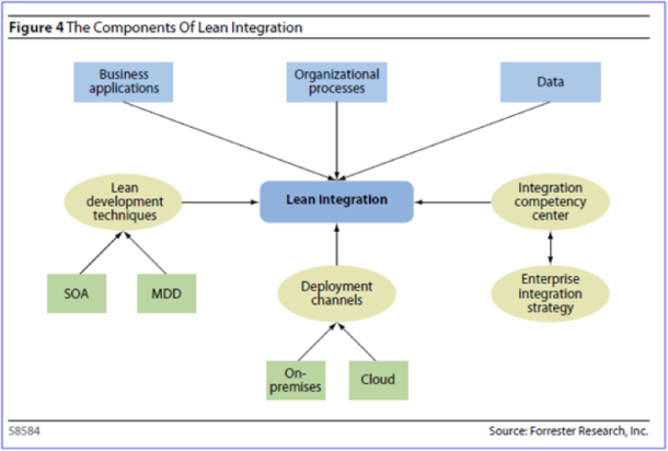 Forrester's Components of Lean Integration
