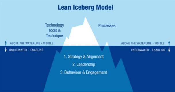 Lean Iceberg Model