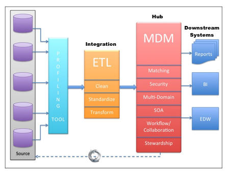 Five Key Factors in Architecting a Master Data Solution