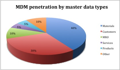 MDM Penetration by Master Data Types, by Dmitry Kovalchuk