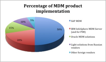 Percentage of MDM product implementation, by Dmitry Kovalchuk