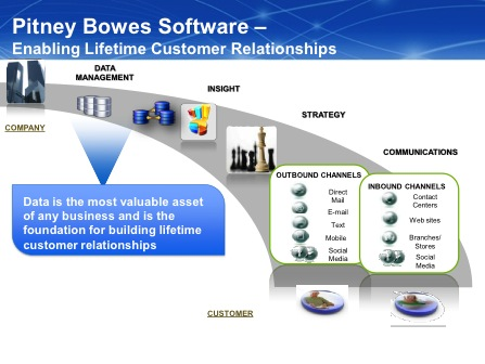 corporate support pitney bowes