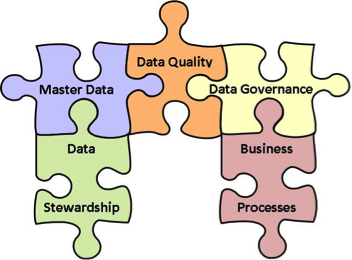 Zebra Data Governance