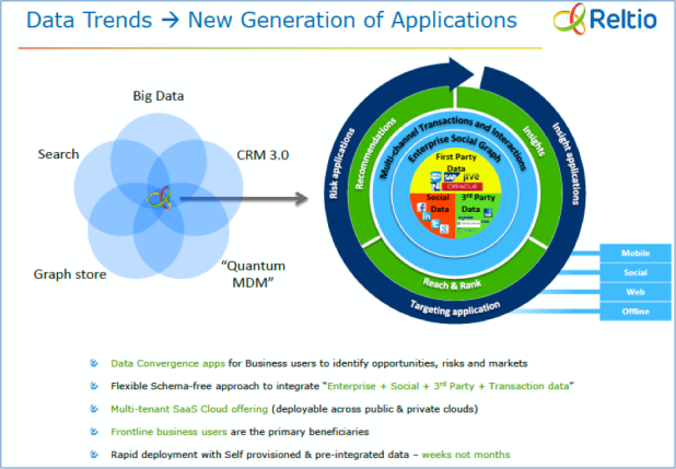 Data Trends - a New Generation of Applications