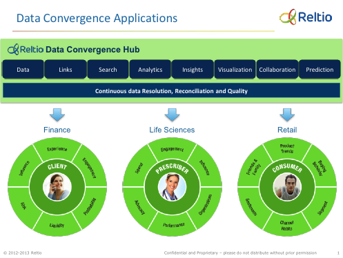 Data Convergence Applications