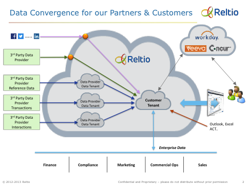 Reltio Data Convergence for Partners and Customers