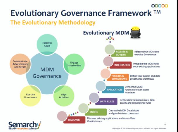 Semarchy's Evolutionary Governance Framework