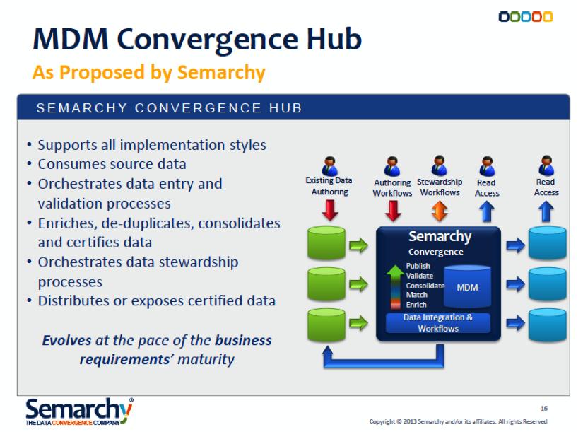 the evolution of semarchy convergence for mdm hub. Black Bedroom Furniture Sets. Home Design Ideas