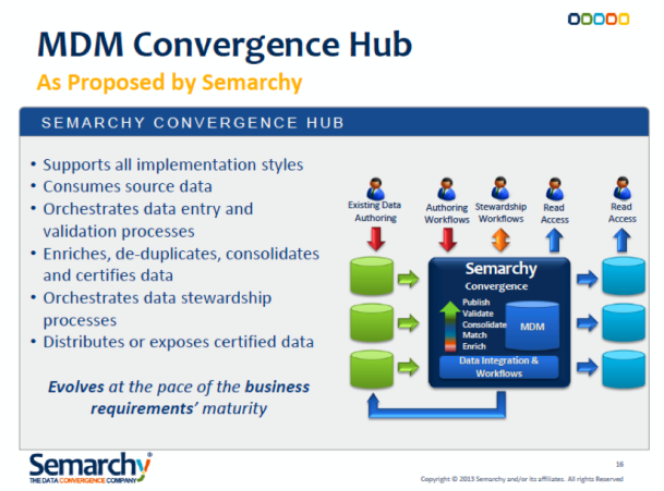 Semarchy's MDM Convergence Hub