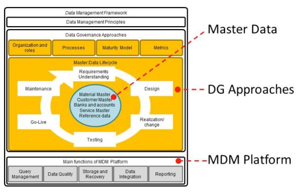 Data Mgt Triptych figure 2