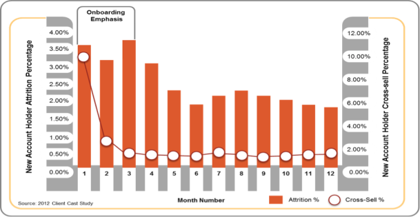Client Onboarding - Figure 1