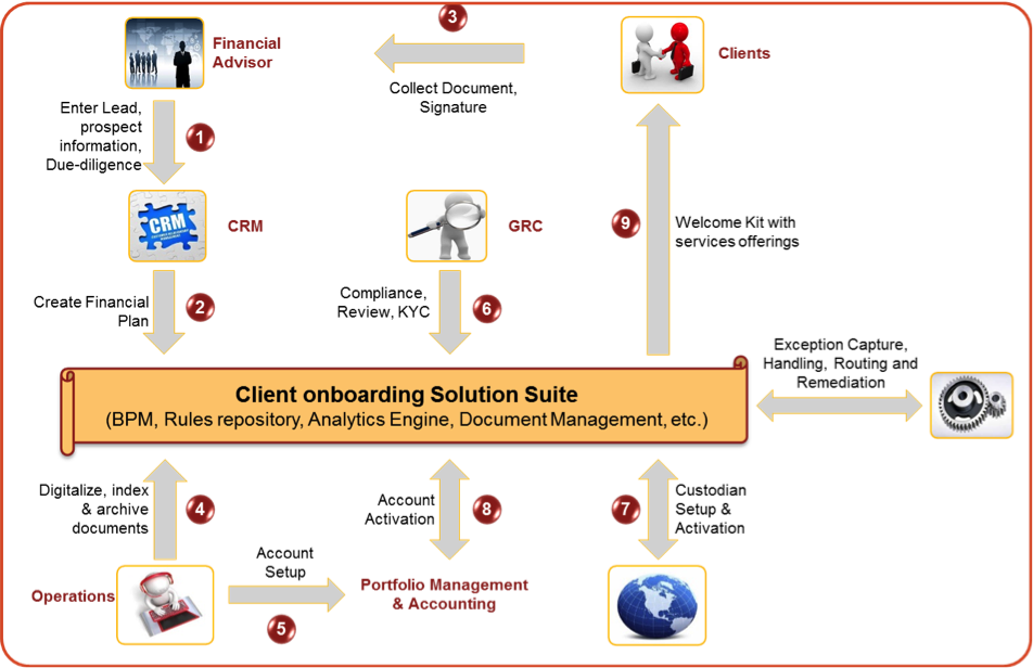 Client Onboarding For Competitive Advantage By Shishir