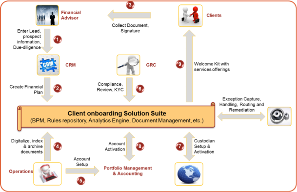 Client Onboarding - Figure 2