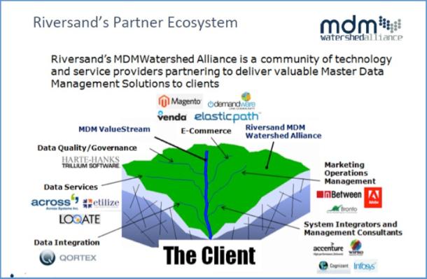 Riversand's Partner Ecosystem