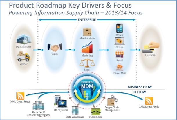 Riversand Product Roadmap