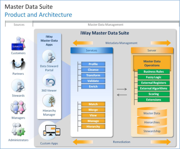 iWay Master Data Suite Product and Architecture