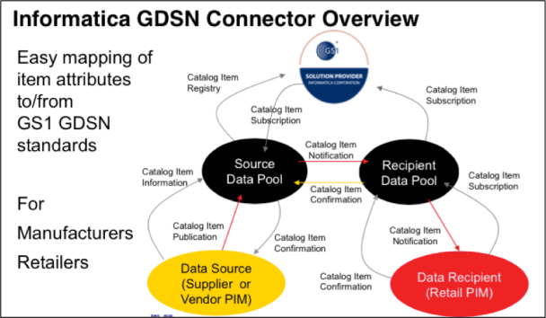 Informatica GDSN Connector Overview