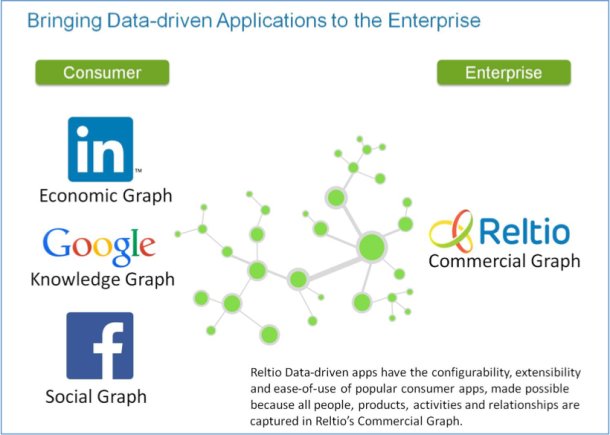 Reltio Brings Data-Driven Applications to the Enterprise