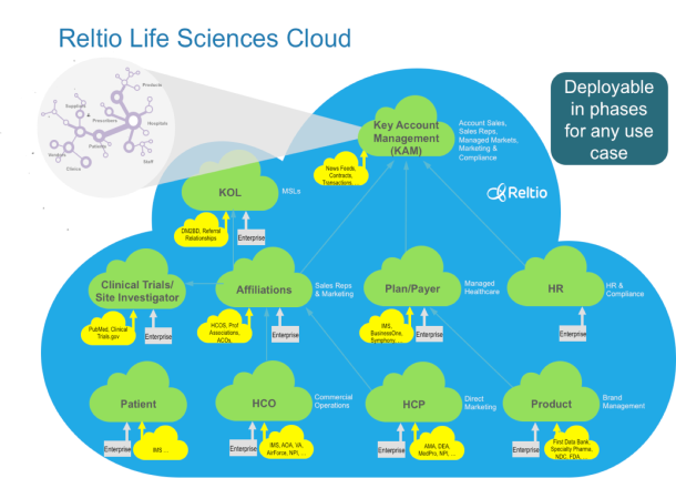 Reltio Life Sciences Cloud