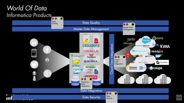 Informatica's 'World of Data' - Informatica World 2015