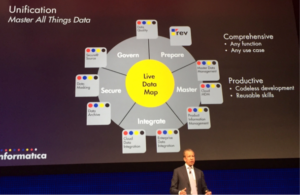 Unification to Master All Things Data - Informatica World 2015