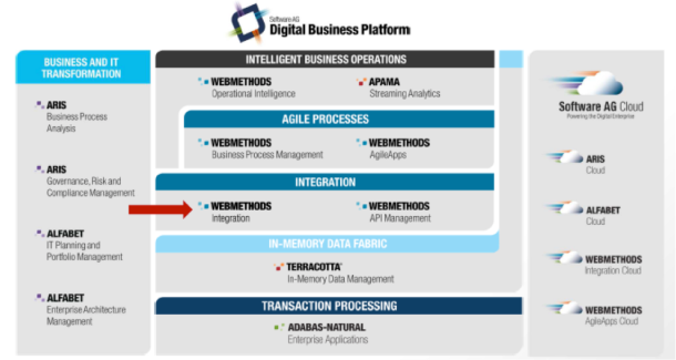 Software AG Digital Business Platform