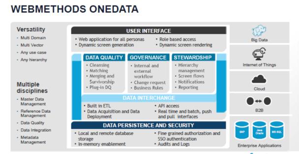webMethods OneData