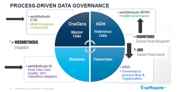 webMethods Process-Driven Data Governance