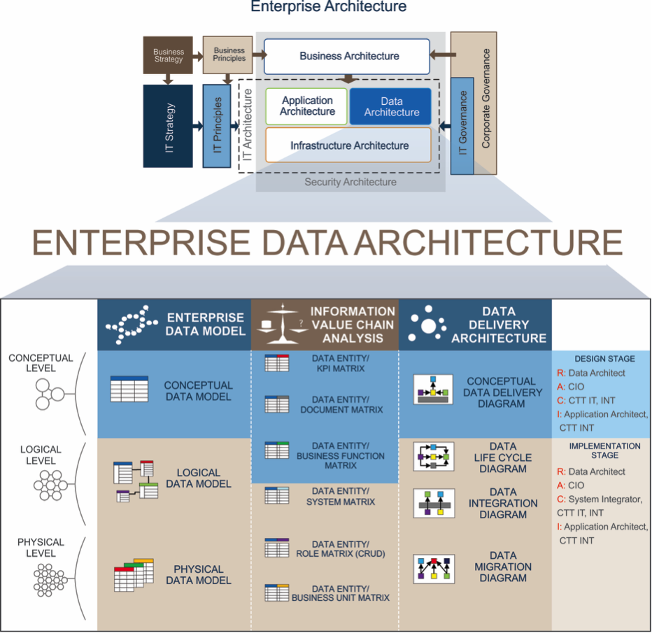 Transforming National Companies Part 2 Enterprise Data Architecture By