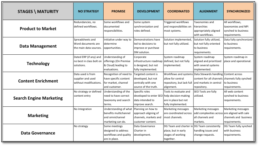 eight components of relationship marketing