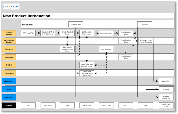 Example of a Future State Diagram