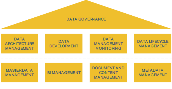 Data Management Framework