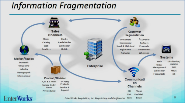 EnterWorks Information Fragmentation