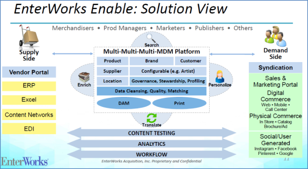 EnterWorks Enable: Solution View