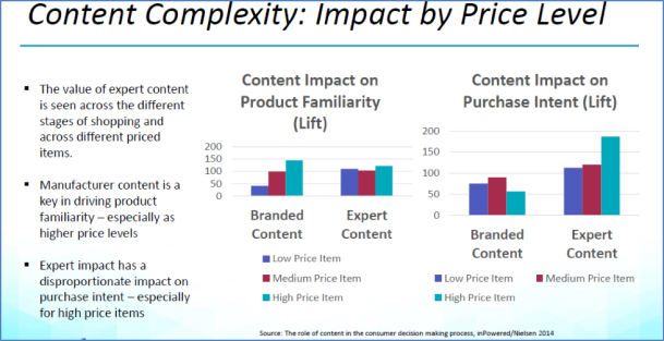 EnterWorks Content Complexity: Impact by Price Level