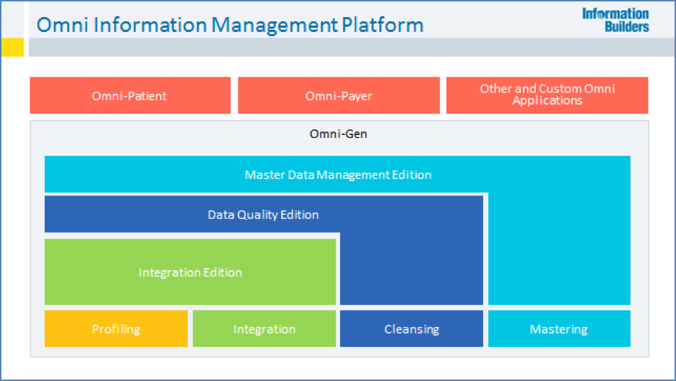 Information Builders: the Omni-Gen Approach to MDM, by Julie Hunt ...