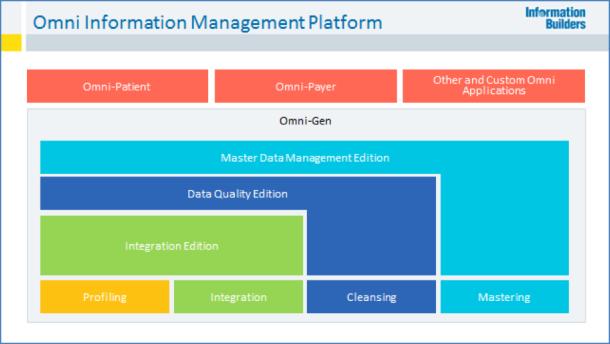Omni Information Management Platform
