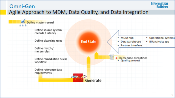 Agile Approach to MDM, Data Quality, and Data Integration