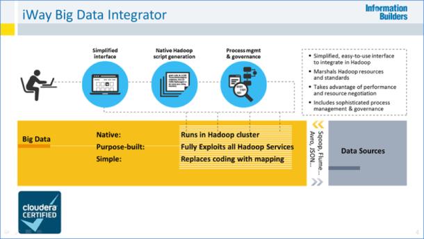 iWay Big Data Integrator