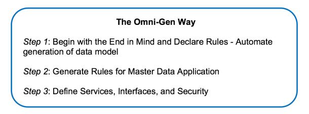 The Omni-Gen Way
