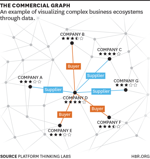 Visualizing Complete Business Ecosystems